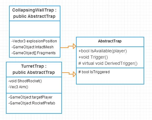 Abstract trap uml diagram antigraviator